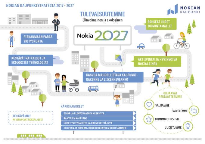 Strategiakuva Nokian kaupunki