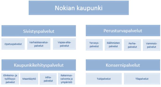 Nokian kaupungin organisaatiokaavio. Nokian kaupungin organisaatioon kuuluu neljä eri palvelualuetta: sivistyspalvelut, perusturvapalvelut, kaupunkikehityspalvelut ja konsernipalvelut. Sivistyspalveluissa on kolme tulosaluetta: opetuspalvelut, varhaiskasvatuspalvelut ja vapaa-aikapalvelut. Perusturvapalveluiden tulosalueet ovat terveyspalvelut, ikäihmisten palvelut, perhepalvelut ja vammaispalvelut. Kaupunkikehityspalveluihin kuuluu elinkeino- ja työllisyyspalvelut, maankäyttö, infrapalvelut ja rakennusvalvonta ja ympäristö. Konsernipalveluiden tulosalueet ovat tukipalvelut ja tilapalvelut.