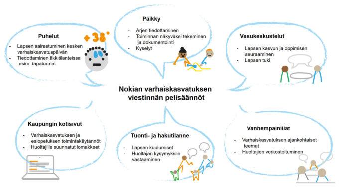 Nokian varhaiskasvatuksessa viestintää toteutetaan seuraavasti: Päikky: arjen tiedottaminen, kyselyt ja toiminnan näkyväksi tekeminen sekä dokumentointi. Puhelut: lapsen sairastuminen kesken varhaiskasvatuspäivän, tiedottaminen äkkitilanteissa esim. tapaturmat. Vasukeskustelut: Lapsen kasvun ja oppimisen seuraaminen sekä tuki. Vanhempainillat: Varhaiskasvatuksen ajankohtaiset teemat ja huoltajien verkostoituminen. Tuonti - ja hakutilanne: Lapsen kuulumiset ja huoltajan kysymyksiin vastaaminen. Kaupungin kotisivut: varhaiskasvatuksen ja esiopetuksen toimintakäytännöt. Huoltajille suunnatut lomakkeet.